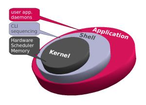 explore_linux_kernel