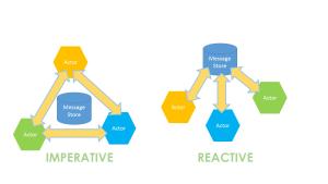 imperative-reactive